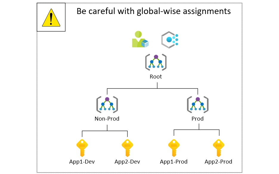 Azure Management Group Role And Policy Assignment